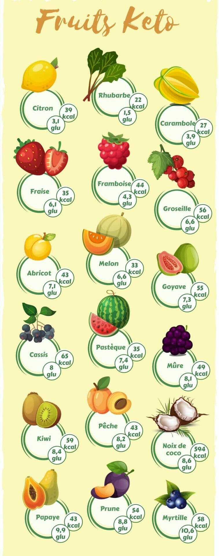 What Fruit Can You Eat On A Keto Diet